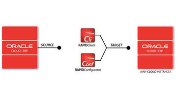 Oracle Cloud Copy