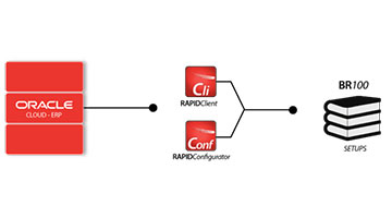 Oracle Cloud BR100