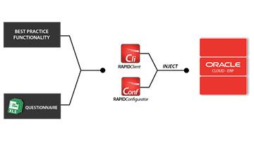 Oracle Cloud Implementation