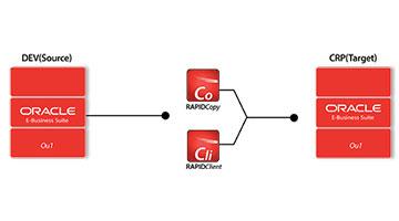 Oracle EBS Copy